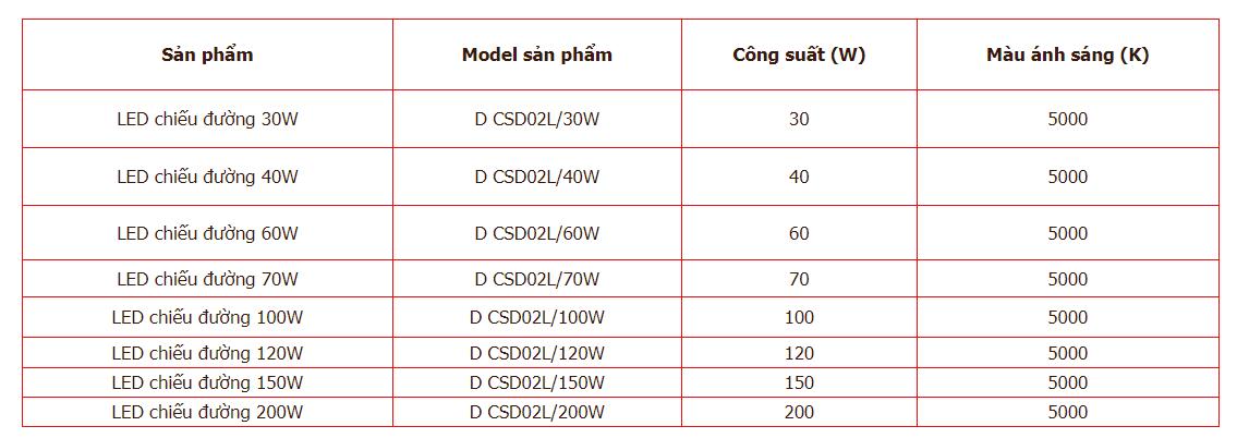 Thông số đèn đường led Rạng Đông 02