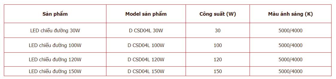 Thông số đèn đường led Rạng Đông 05L