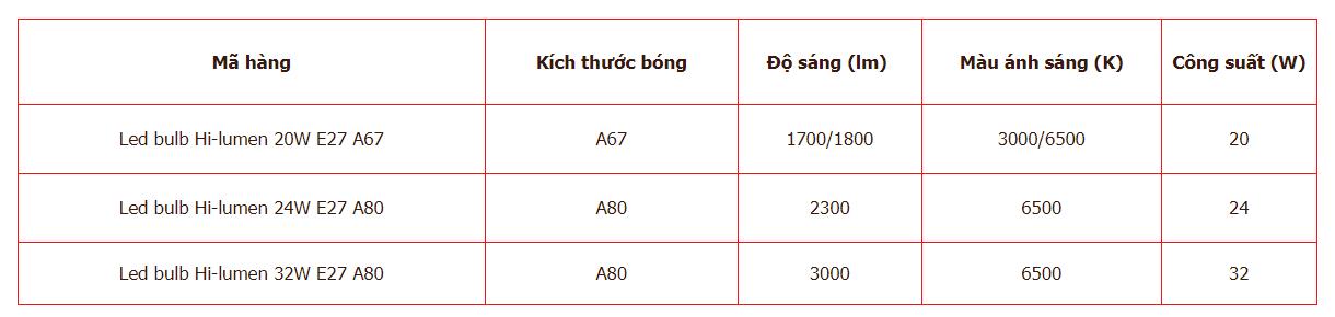 Thông số kỹ thuật của Hilumen Philips