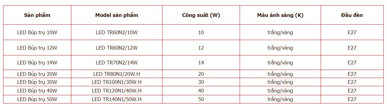 Thông số bóng đèn led trụ nhôm nhựa Rạng Đông