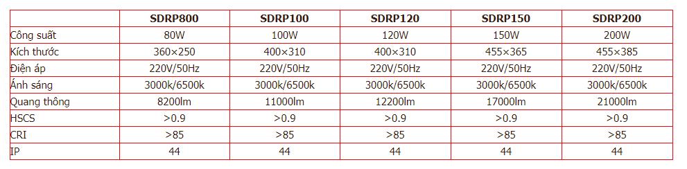 Thông số kỹ thuật củ đèn led nhà xưởng SDRP Duhal