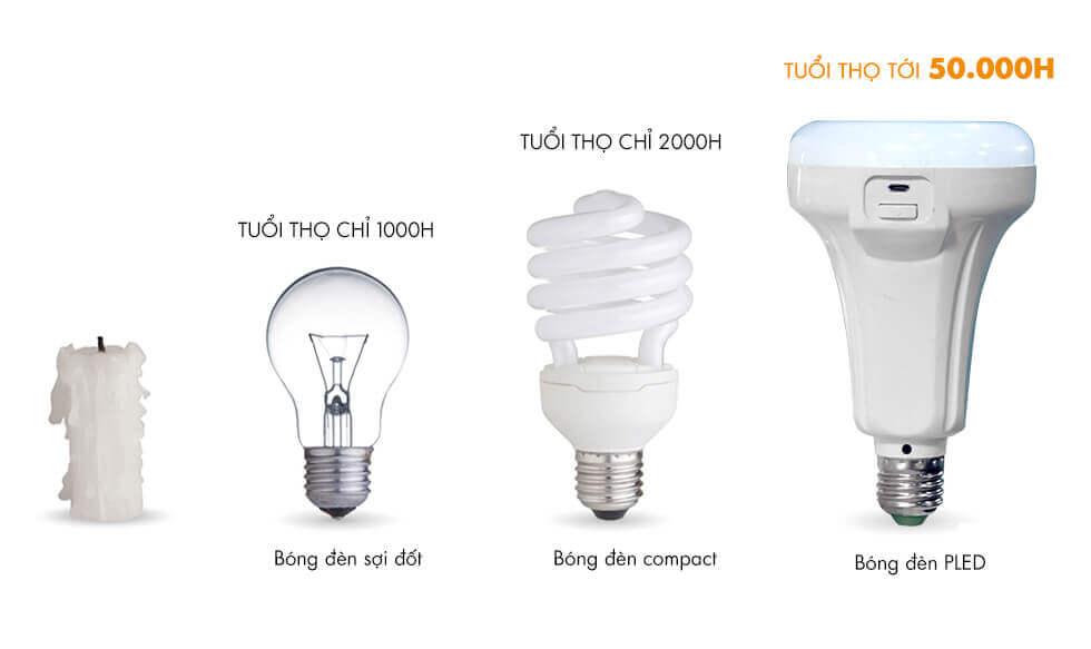 Hiện nay trên thị trường có nhiều loại thiết bị đèn chiếu sáng khác nhau