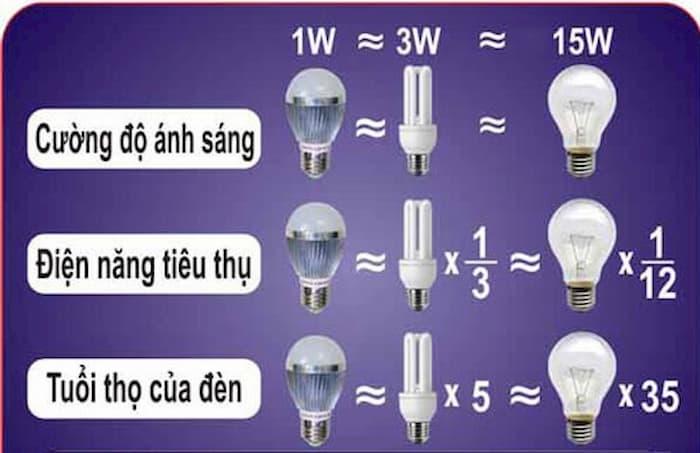 Đèn led rất an toàn, không gây hại cho người dùng và môi trường
